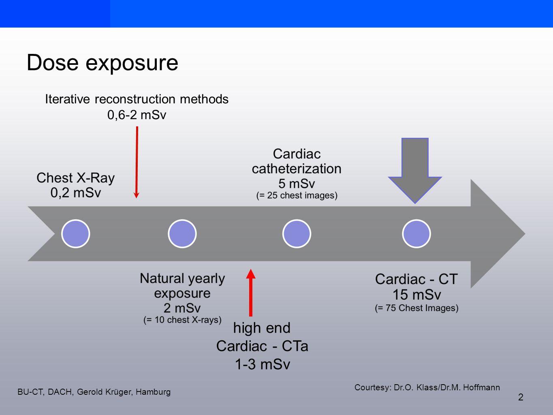 BU-CT, DACH, Gerold Krüger, Hamburg Dose exposure 2 Courtesy: Dr.O. Klass/Dr.M. Hoffmann high end Cardiac - CTa 1-3 mSv Iterative reconstruction metho