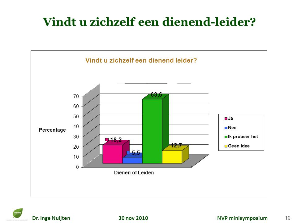 Dr. Inge Nuijten 30 nov 2010 NVP minisymposium Vindt u zichzelf een dienend-leider? 10