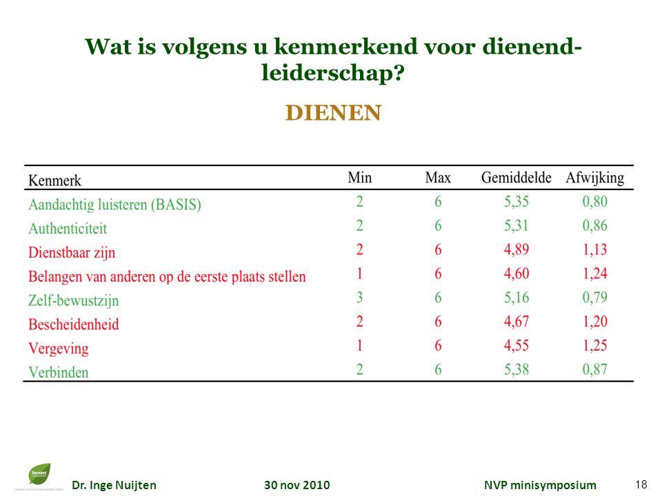 Dr. Inge Nuijten 30 nov 2010 NVP minisymposium Wat is volgens u kenmerkend voor dienend- leiderschap? DIENEN 18