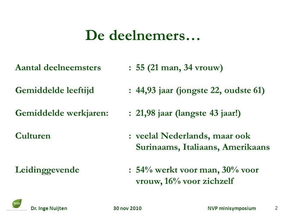 Dr. Inge Nuijten 30 nov 2010 NVP minisymposium Aantal deelneemsters: 55 (21 man, 34 vrouw) Gemiddelde leeftijd: 44,93 jaar (jongste 22, oudste 61) Gem