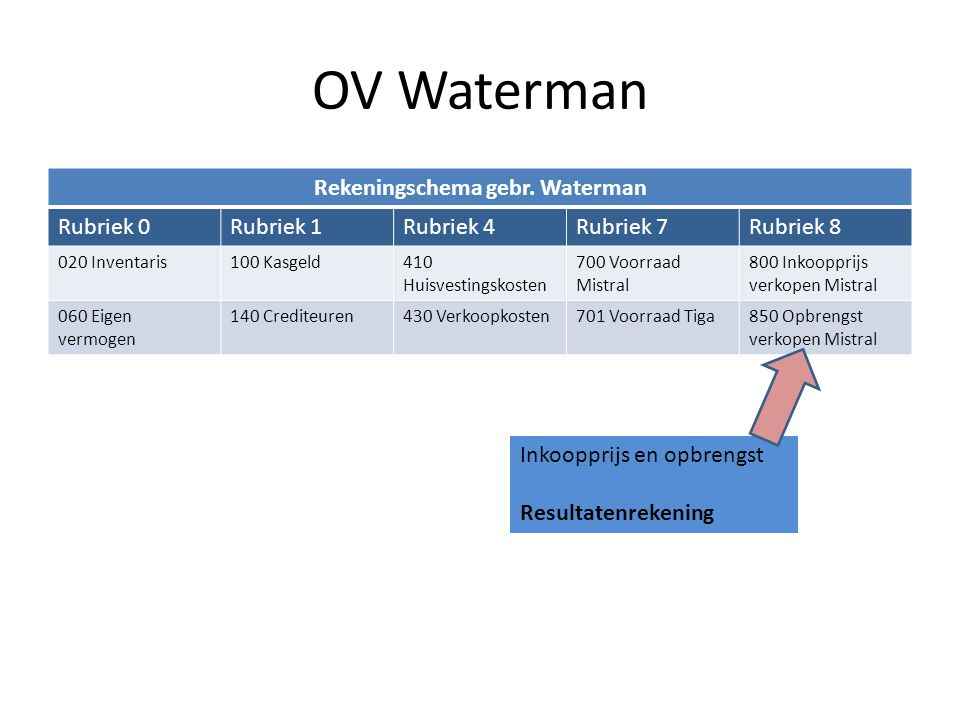Toepassen van het rekeningschema Maak opdracht 31 & 33 op blz 54 zelfstandig het invullen van het grootboek OV Waterman