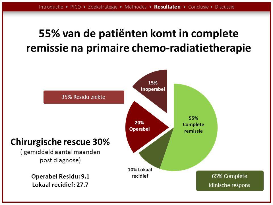 Introductie PICO Zoekstrategie Methodes Resultaten Conclusie Discussie 35% Residu ziekte 65% Complete klinische respons Chirurgische rescue 30% ( gemi