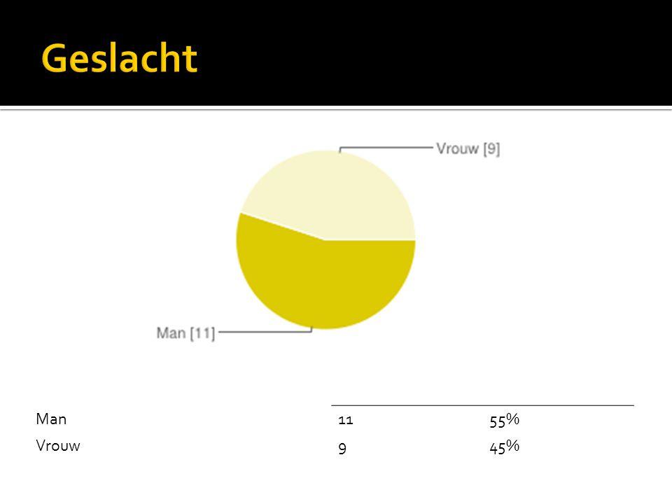 Man1155% Vrouw945%