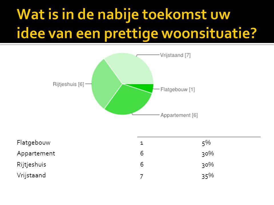 Flatgebouw15% Appartement630% Rijtjeshuis630% Vrijstaand735%