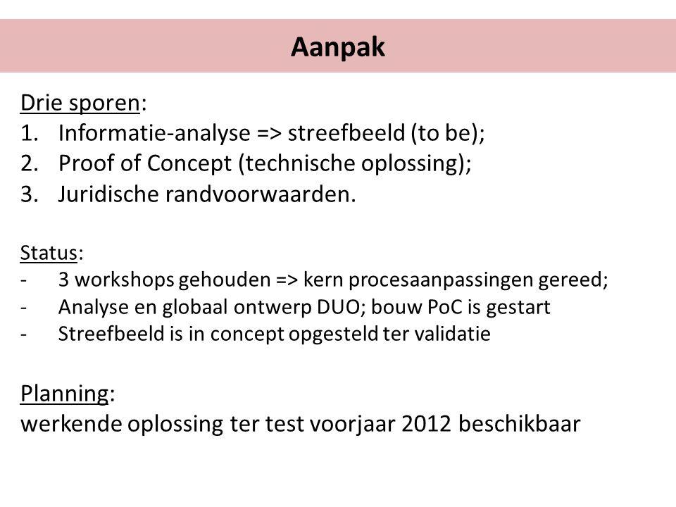 Drie sporen: 1.Informatie-analyse => streefbeeld (to be); 2.Proof of Concept (technische oplossing); 3.Juridische randvoorwaarden.