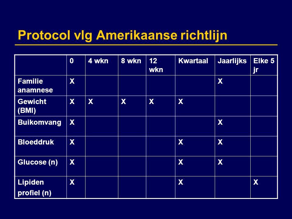 Protocol vlg Amerikaanse richtlijn 04 wkn8 wkn12 wkn KwartaalJaarlijksElke 5 jr Familie anamnese XX Gewicht (BMI) XXXXX BuikomvangXX BloeddrukXXX Gluc