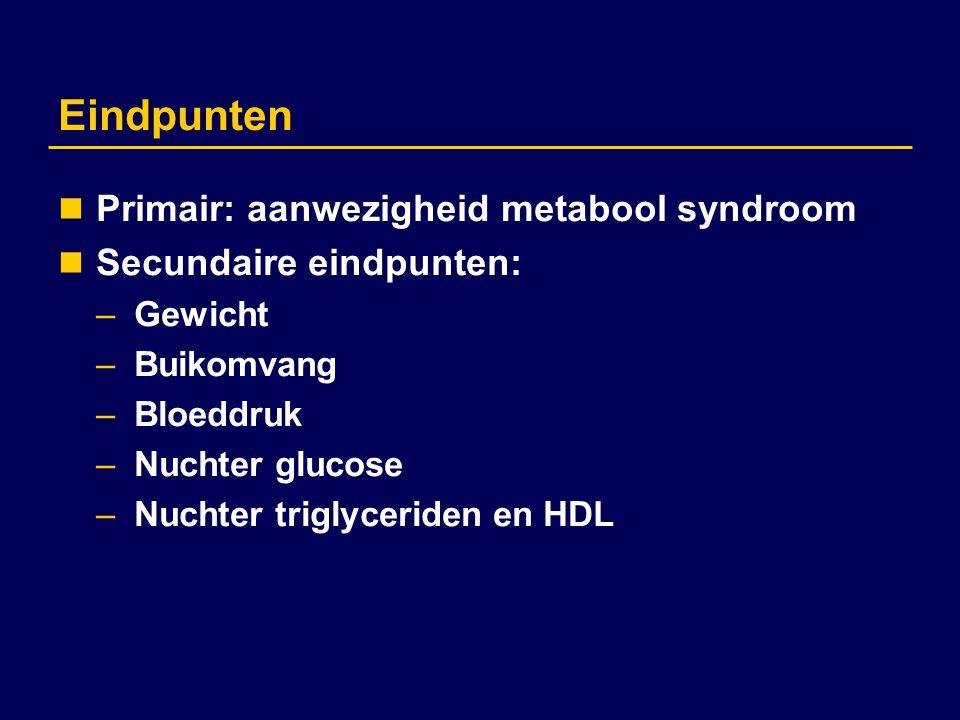 Eindpunten Primair: aanwezigheid metabool syndroom Secundaire eindpunten: –Gewicht –Buikomvang –Bloeddruk –Nuchter glucose –Nuchter triglyceriden en H