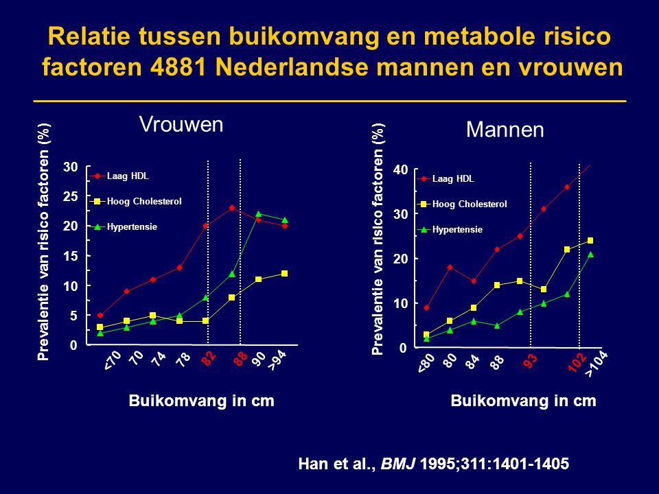 Relatie tussen buikomvang en metabole risico factoren 4881 Nederlandse mannen en vrouwen Prevalentie van risico factoren (%) Buikomvang in cm Vrouwen