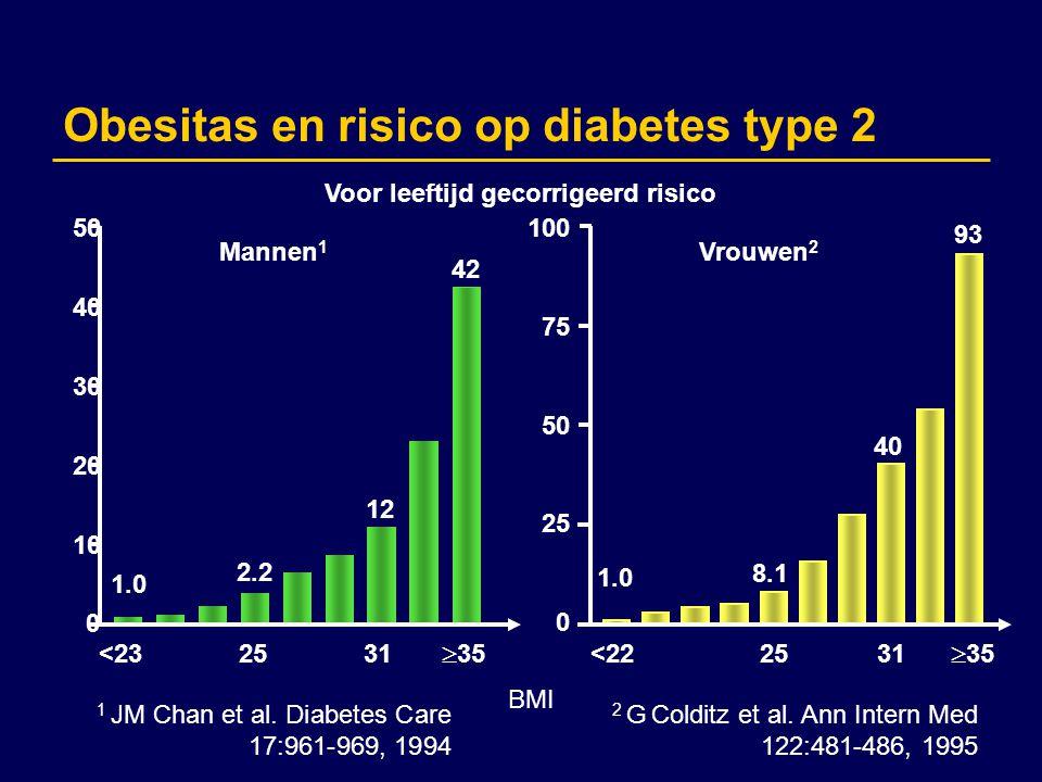 Protocol vlg Amerikaanse richtlijn 04 wkn8 wkn12 wkn KwartaalJaarlijksElke 5 jr Familie anamnese XX Gewicht (BMI) XXXXX BuikomvangXX BloeddrukXXX Glucose (n)XXX Lipiden profiel (n) XXX