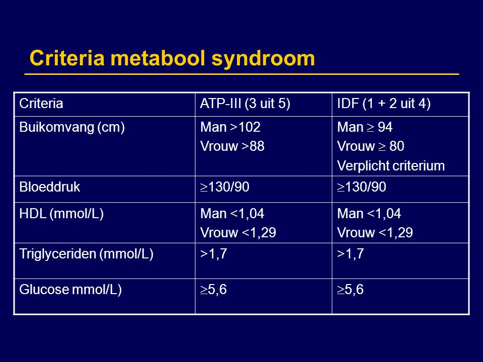 Criteria metabool syndroom CriteriaATP-III (3 uit 5)IDF (1 + 2 uit 4) Buikomvang (cm)Man >102 Vrouw >88 Man  94 Vrouw  80 Verplicht criterium Bloedd