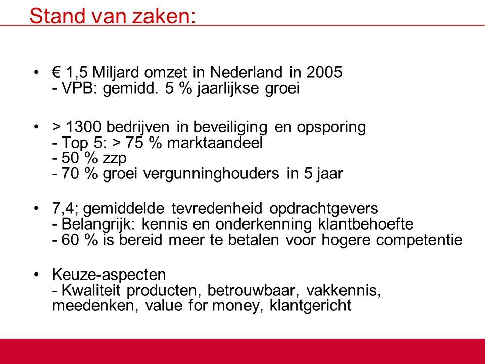 Stand van zaken: € 1,5 Miljard omzet in Nederland in 2005 - VPB: gemidd. 5 % jaarlijkse groei > 1300 bedrijven in beveiliging en opsporing - Top 5: >