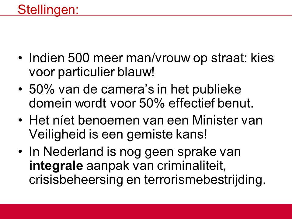 Stellingen: Indien 500 meer man/vrouw op straat: kies voor particulier blauw! 50% van de camera's in het publieke domein wordt voor 50% effectief benu