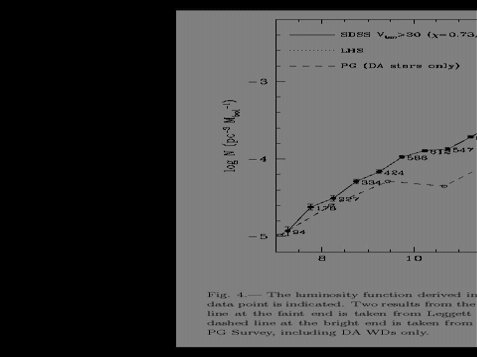 De leeftijd van de Melkweg Stel de Melkweg zou oneindig oud zijn, hoe zou de lichtkracht-functie er dan uitzien.