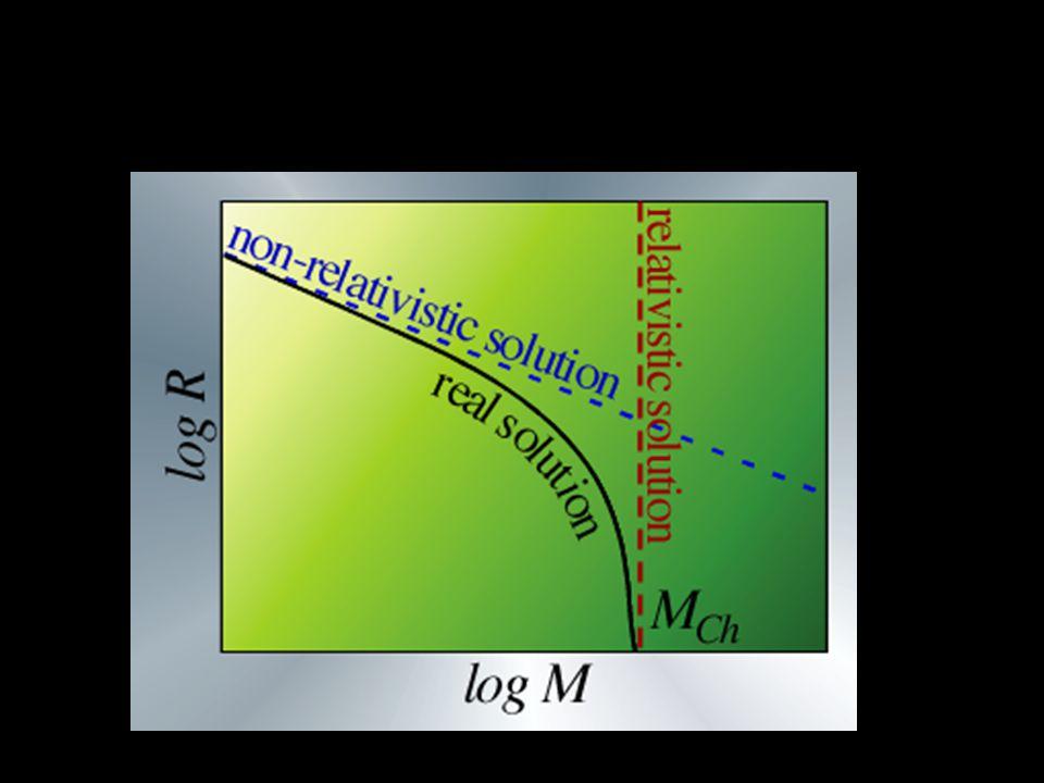 Chandrasekhar massa Gevolg  Witte dwergen kunnen niet zwaarder zijn dan ongeveer 1.4 Zonsmassa's Complicatie: Inverse β-decay p + e -  n Ook belangrijk voor zware sterren, met ijzer kern (ook gedegenereerd!)