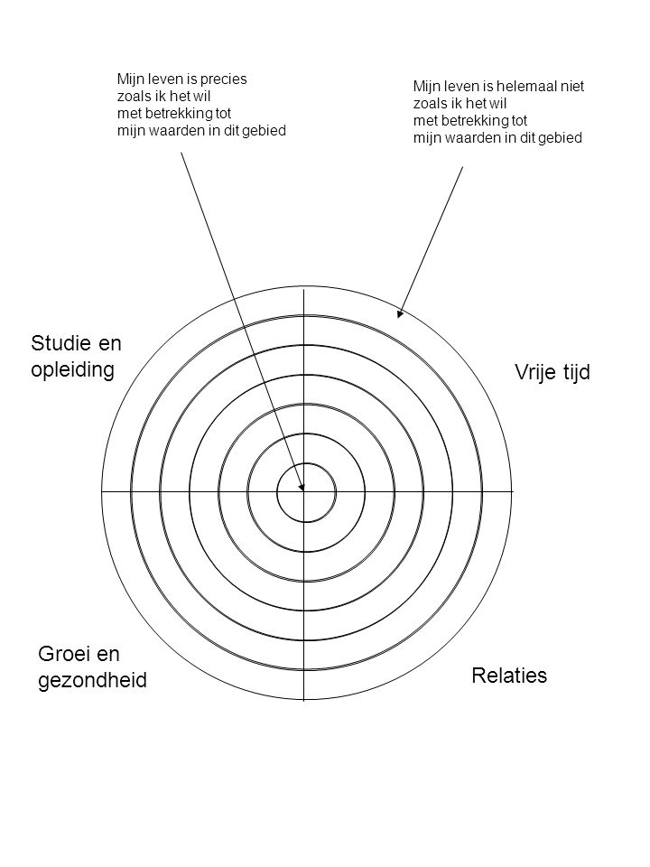 Vrije tijd Relaties Studie en opleiding Groei en gezondheid Deel A: De ROOS Kijk nu nog eens naar je waarden.