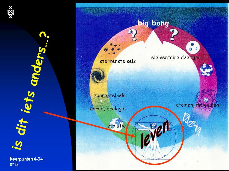 keerpunten 4-04 #14 wat is 'begrijpen'…? from: Lazebnik, Cancer Cell, 2003 begrijpen: kwantitatief en voorspellend model van systeem complex systeem v