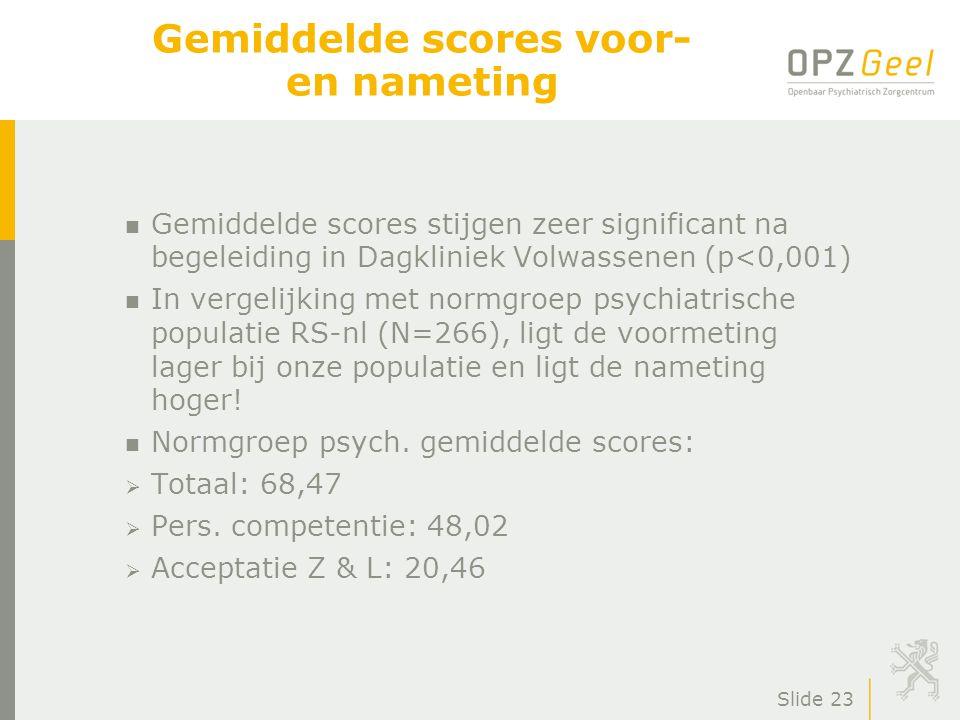 Slide 23 Gemiddelde scores voor- en nameting n Gemiddelde scores stijgen zeer significant na begeleiding in Dagkliniek Volwassenen (p<0,001) n In vergelijking met normgroep psychiatrische populatie RS-nl (N=266), ligt de voormeting lager bij onze populatie en ligt de nameting hoger.