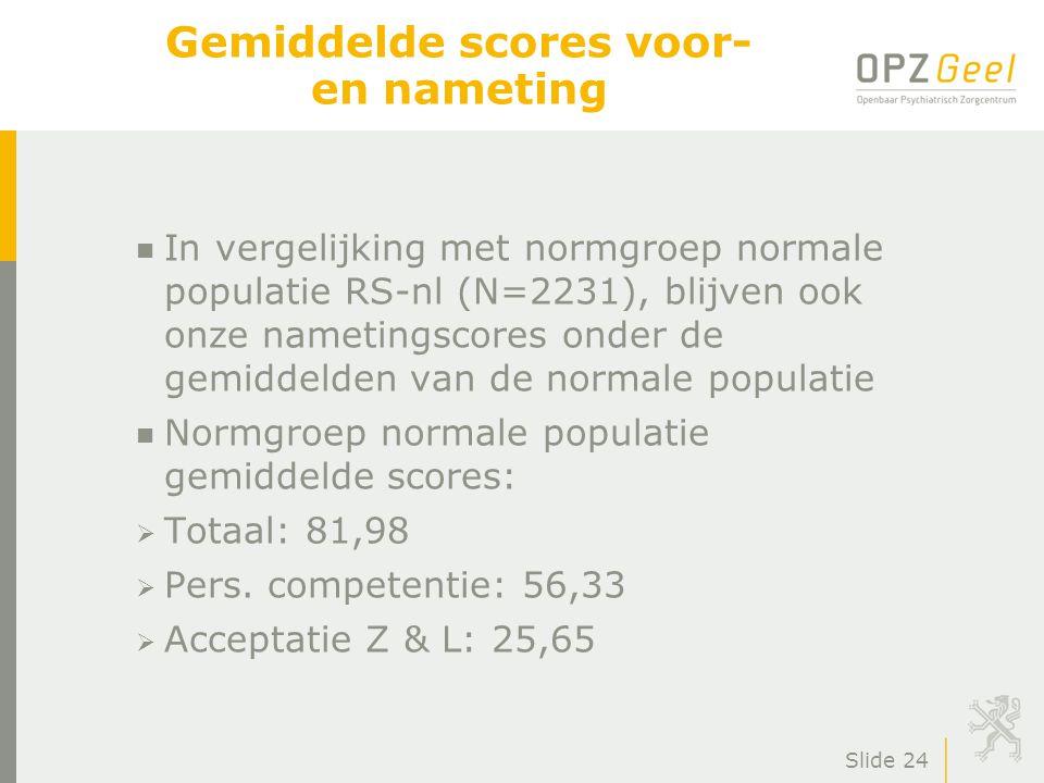 Slide 24 Gemiddelde scores voor- en nameting n In vergelijking met normgroep normale populatie RS-nl (N=2231), blijven ook onze nametingscores onder de gemiddelden van de normale populatie n Normgroep normale populatie gemiddelde scores:  Totaal: 81,98  Pers.