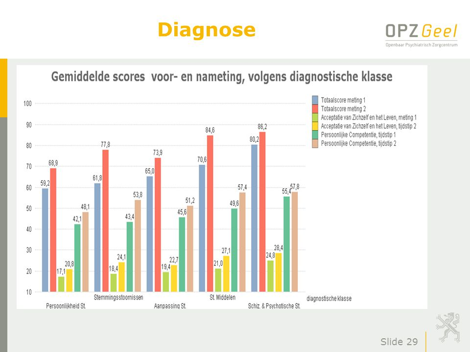 Slide 29 Diagnose