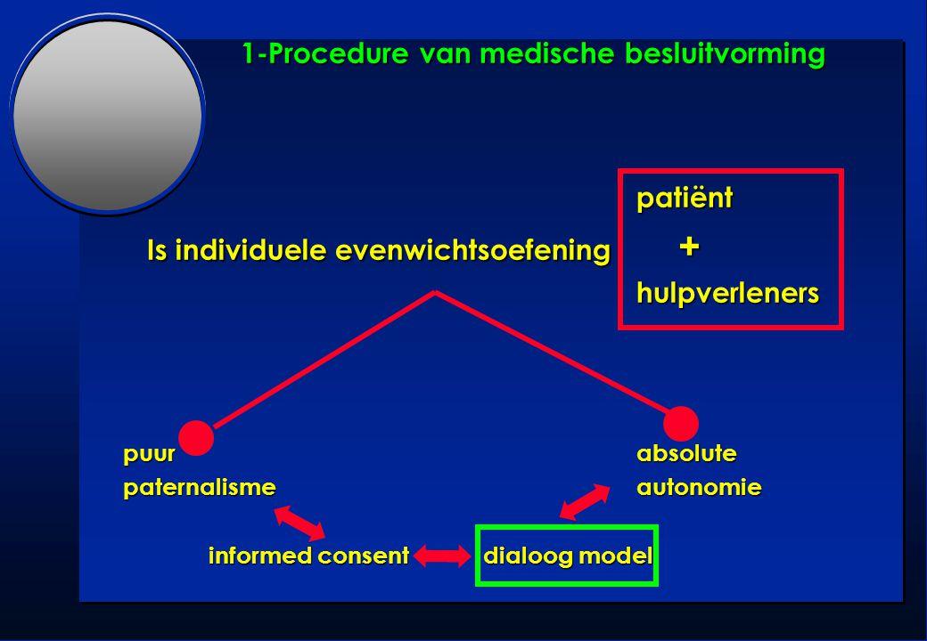 1-Procedure van medische besluitvorming patiënt Is individuele evenwichtsoefening + Is individuele evenwichtsoefening + hulpverleners hulpverleners pu
