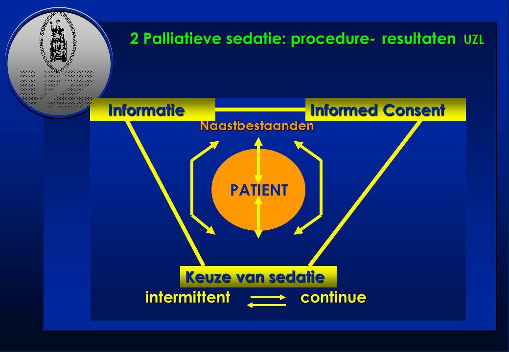 Naastbestaanden Naastbestaanden Team Team intermittent continue intermittent continue PATIENT Informatie Informatie Informed Consent Keuze van sedatie