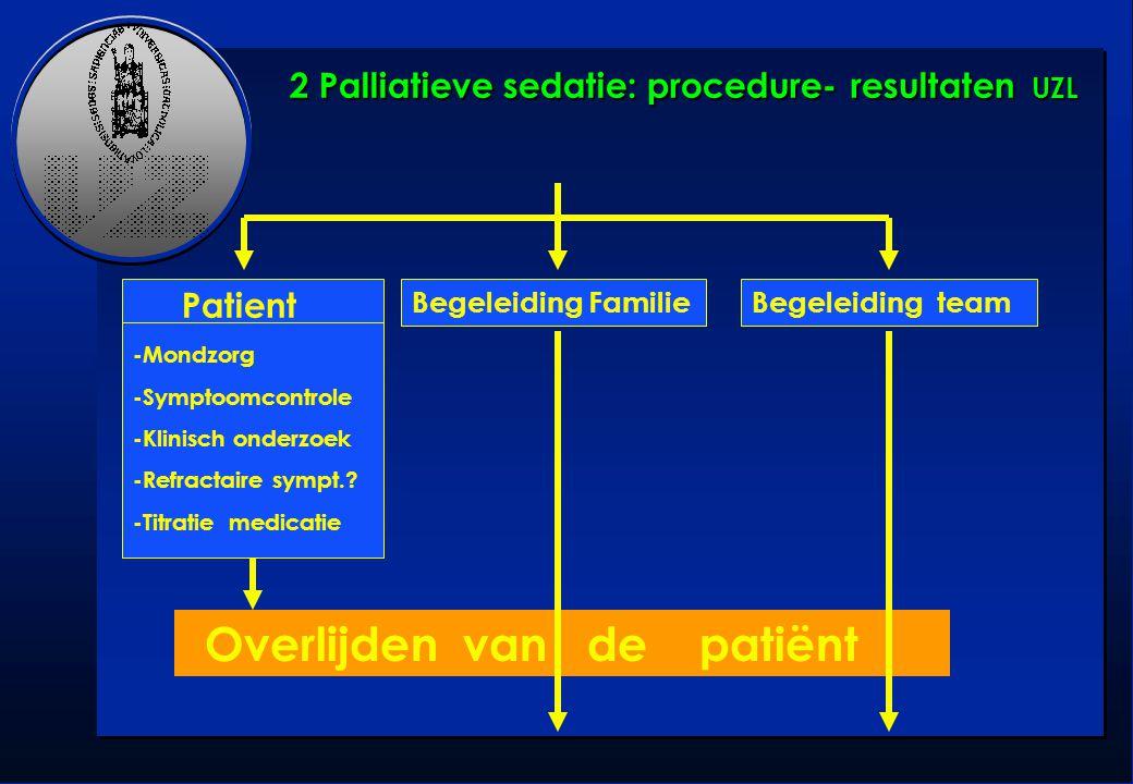 Patient -Mondzorg -Symptoomcontrole -Klinisch onderzoek -Refractaire sympt.? -Titratie medicatie Overlijden van de patiënt Begeleiding FamilieBegeleid