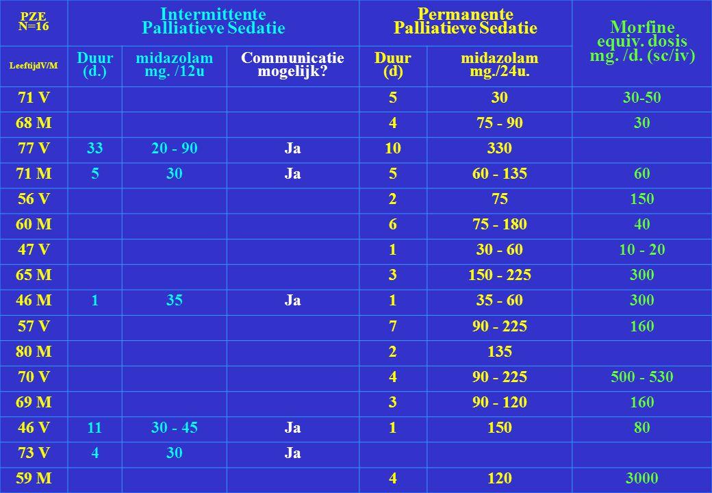 PZE N=16 Intermittente Palliatieve Sedatie Permanente Palliatieve Sedatie Morfine equiv. dosis mg. /d. (sc/iv) LeeftijdV/M Duur (d.) midazolam mg. /12