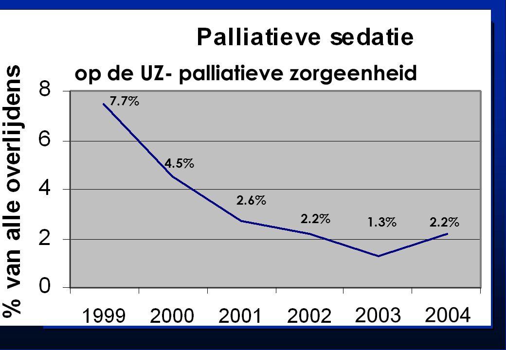 2003 2004 7.7% 4.5% 2.6% 2.2% 1.3%2.2% op de UZ- palliatieve zorgeenheid