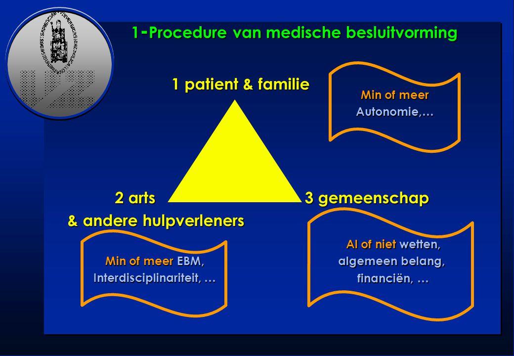 1 - Procedure van medische besluitvorming 1 patient & familie 1 patient & familie 2 arts 3 gemeenschap & andere hulpverleners Min of meer Autonomie,…