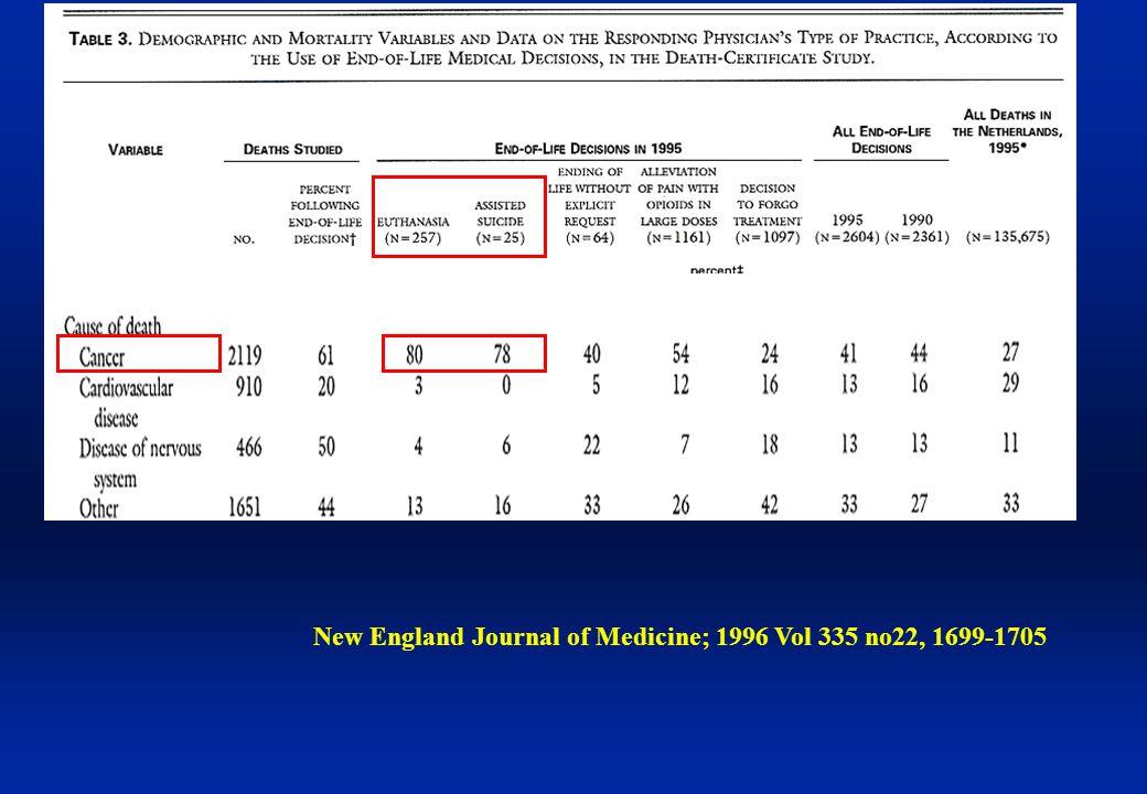 New England Journal of Medicine; 1996 Vol 335 no22, 1699-1705