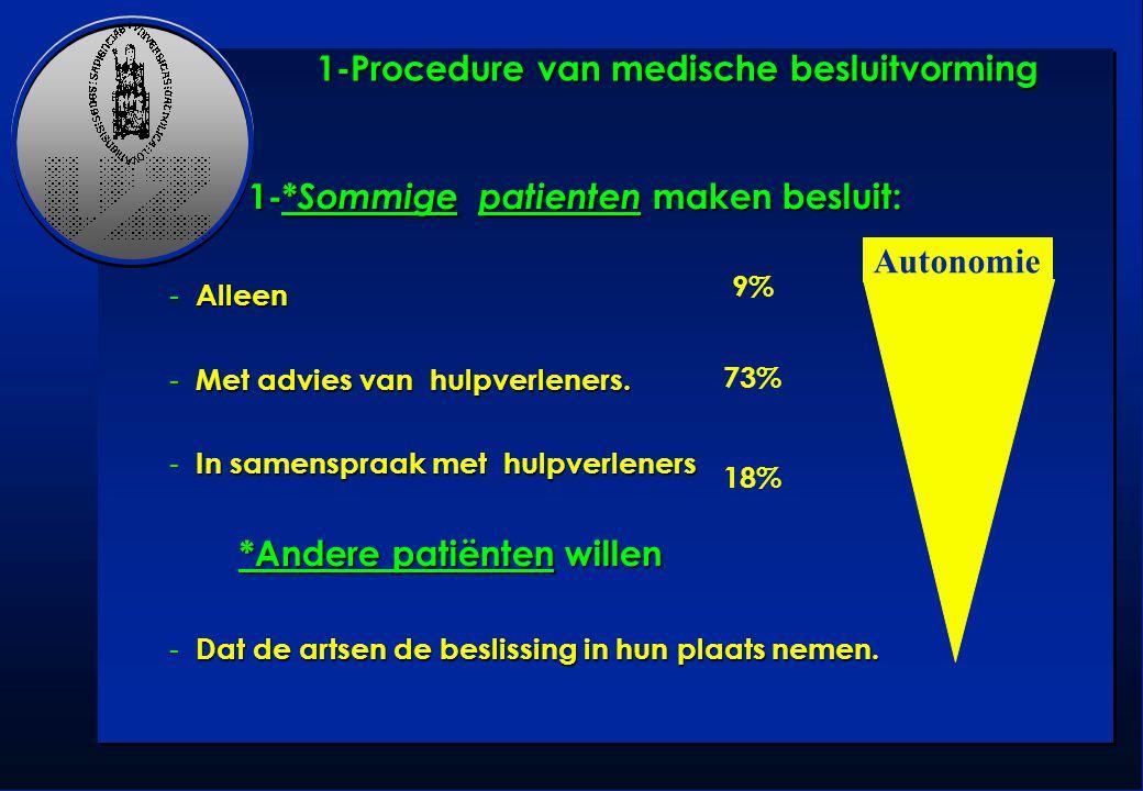 1-Procedure van medische besluitvorming 1-* Sommige patienten maken besluit: 1-* Sommige patienten maken besluit: - Alleen - Met advies van hulpverlen