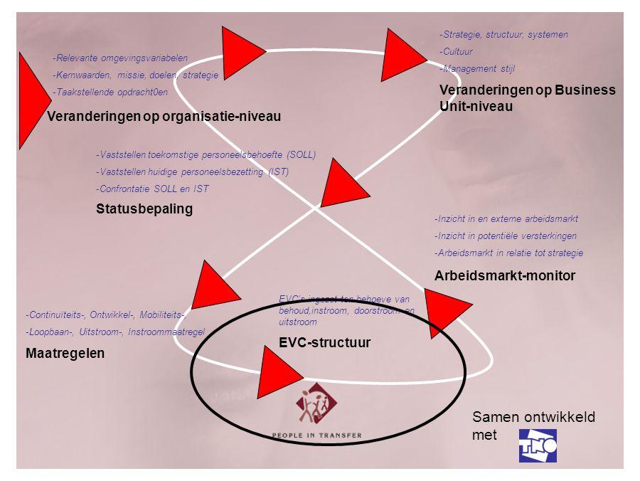 Arbeidsmarkt-monitor -Inzicht in en externe arbeidsmarkt -Inzicht in potentiële versterkingen -Arbeidsmarkt in relatie tot strategie Statusbepaling Maatregelen EVC's ingezet ten behoeve van behoud,instroom, doorstroom en uitstroom EVC-structuur -Relevante omgevingsvariabelen -Kernwaarden, missie, doelen, strategie -Taakstellende opdracht0en Veranderingen op organisatie-niveau -Strategie, structuur, systemen -Cultuur -Management stijl Veranderingen op Business Unit-niveau -Vaststellen toekomstige personeelsbehoefte (SOLL) -Vaststellen huidige personeelsbezetting (IST) -Confrontatie SOLL en IST -Continuïteits-, Ontwikkel-, Mobiliteits-, -Loopbaan-, Uitstroom-, Instroommaatregel Samen ontwikkeld met