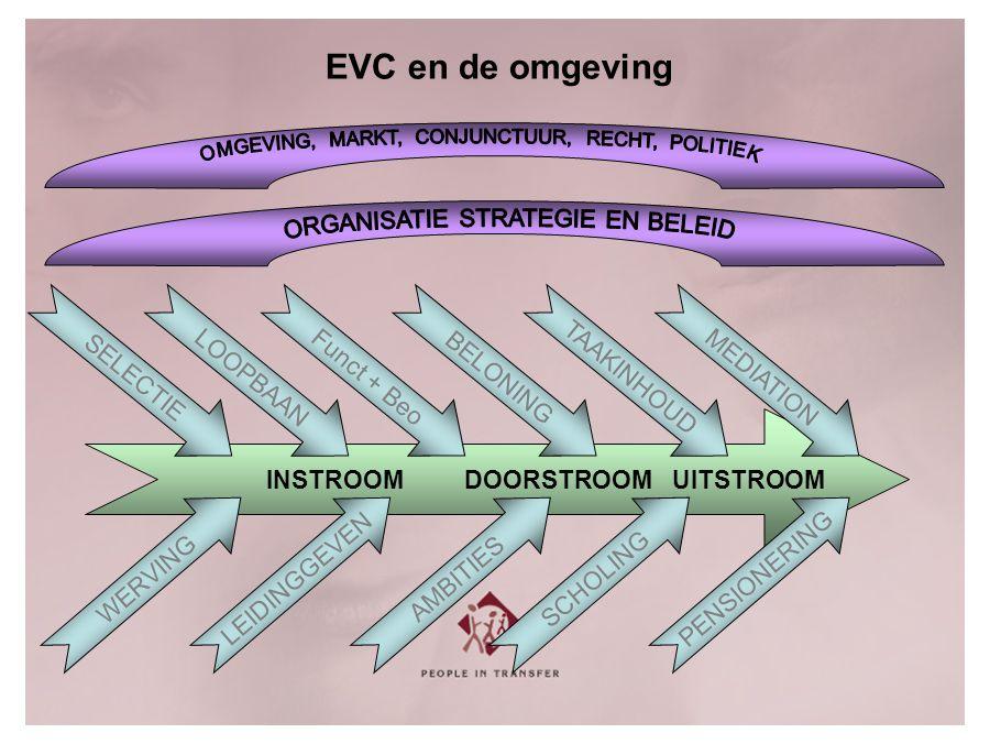 INSTROOMDOORSTROOMUITSTROOM WERVINGLEIDINGGEVENAMBITIES SCHOLING PENSIONERING SELECTIEFunct + BeoBELONING TAAKINHOUDMEDIATIONLOOPBAAN EVC en de omgeving