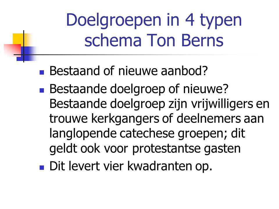 Doelgroepen in 4 typen schema Ton Berns Bestaand of nieuwe aanbod? Bestaande doelgroep of nieuwe? Bestaande doelgroep zijn vrijwilligers en trouwe ker