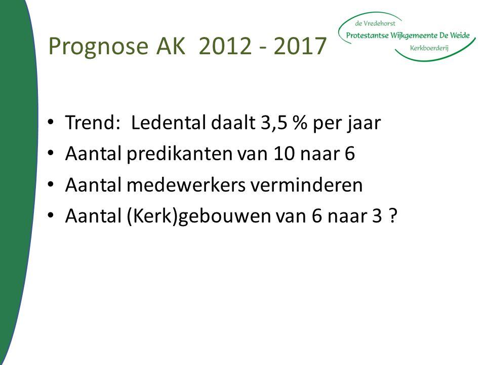 Prognose AK 2012 - 2017 Trend: Ledental daalt 3,5 % per jaar Aantal predikanten van 10 naar 6 Aantal medewerkers verminderen Aantal (Kerk)gebouwen van