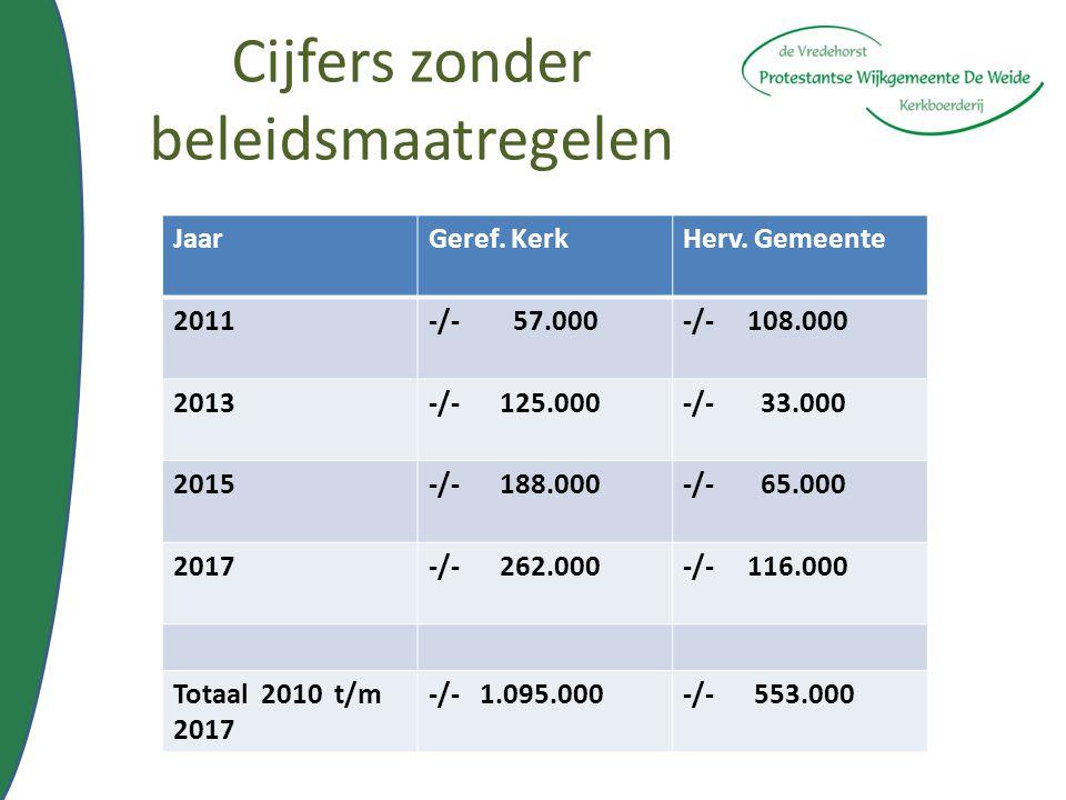 Cijfers zonder beleidsmaatregelen JaarGeref. KerkHerv. Gemeente 2011-/- 57.000-/- 108.000 2013-/- 125.000-/- 33.000 2015-/- 188.000-/- 65.000 2017-/-