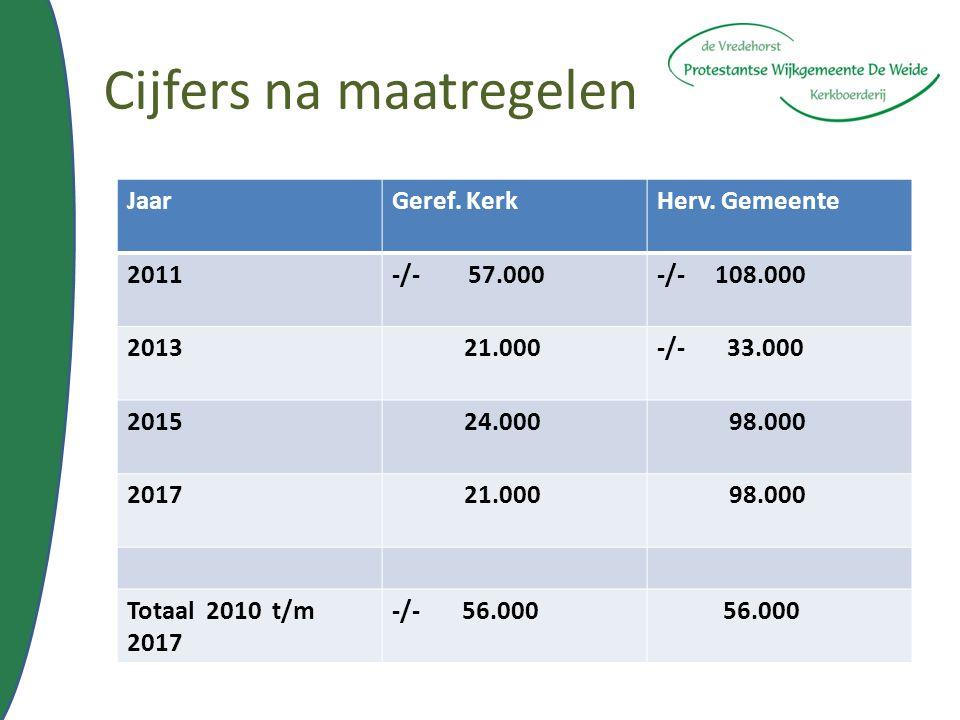 Cijfers na maatregelen JaarGeref. KerkHerv. Gemeente 2011-/- 57.000-/- 108.000 2013 21.000-/- 33.000 2015 24.000 98.000 2017 21.000 98.000 Totaal 2010
