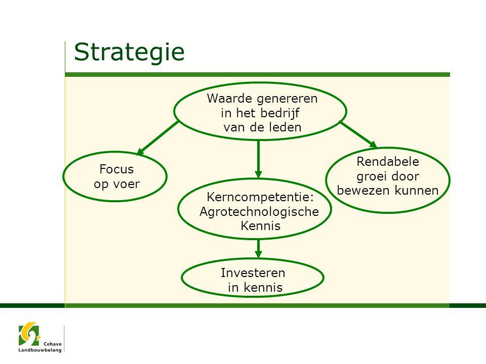 Strategie Focus op voer Kerncompetentie: Agrotechnologische Kennis Rendabele groei door bewezen kunnen Investeren in kennis Waarde genereren in het be