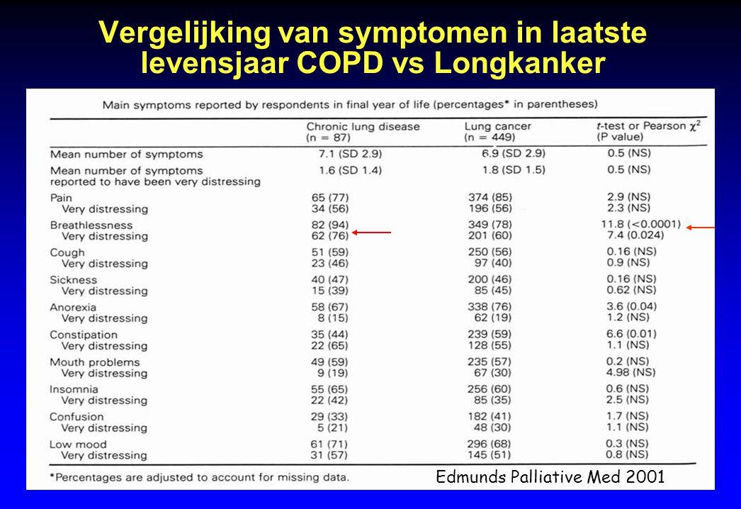 Vergelijking van symptomen in laatste levensjaar COPD vs Longkanker Edmunds Palliative Med 2001