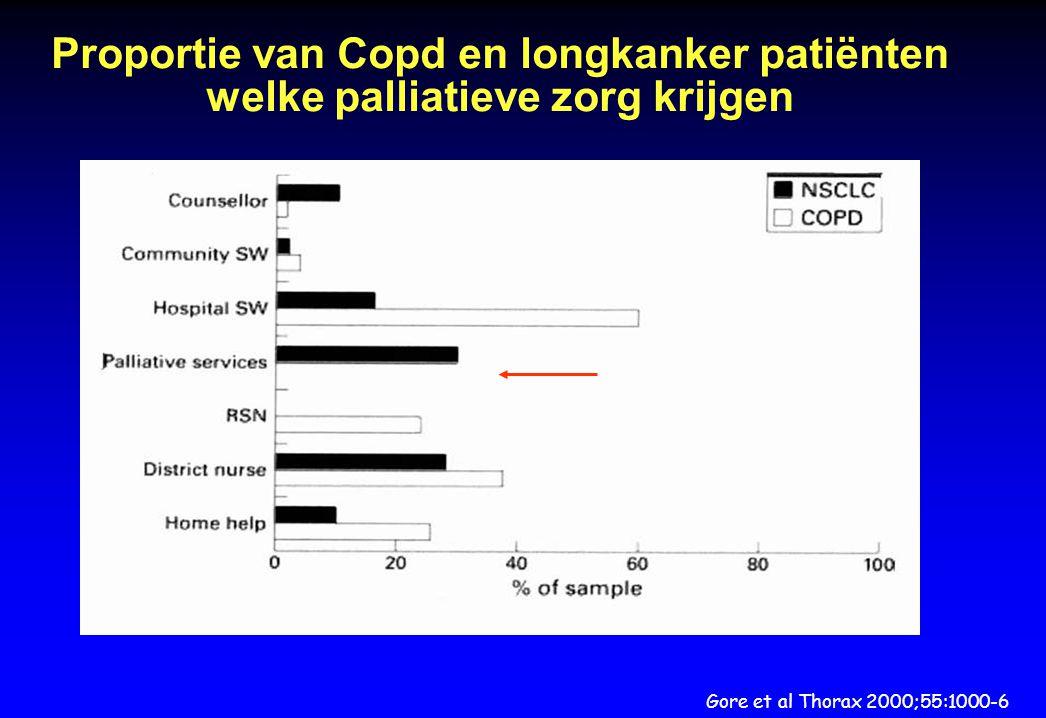 Proportie van Copd en longkanker patiënten welke palliatieve zorg krijgen Gore et al Thorax 2000;55:1000-6