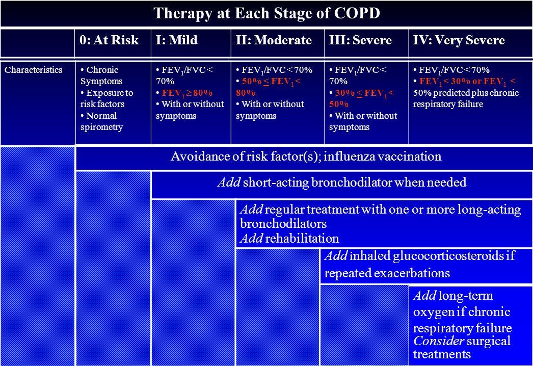 COPD evolutie : Fletcher curve Fletcher. Br Med J 1977; 1: 1645-1648