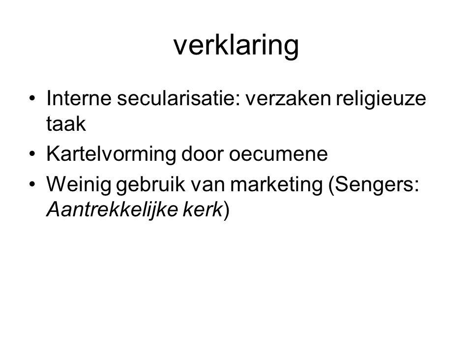 verklaring Interne secularisatie: verzaken religieuze taak Kartelvorming door oecumene Weinig gebruik van marketing (Sengers: Aantrekkelijke kerk)