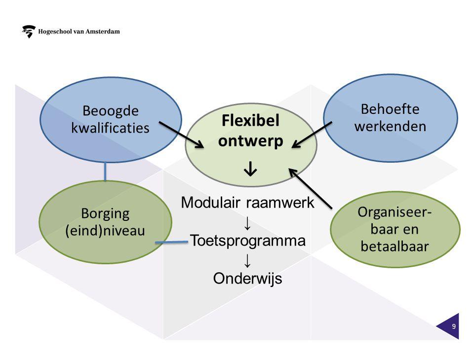 Flexibel ontwerp ↓ Borging (eind)niveau Organiseer- baar en betaalbaar Behoefte werkenden 9 Beoogde kwalificaties Modulair raamwerk ↓ Toetsprogramma ↓