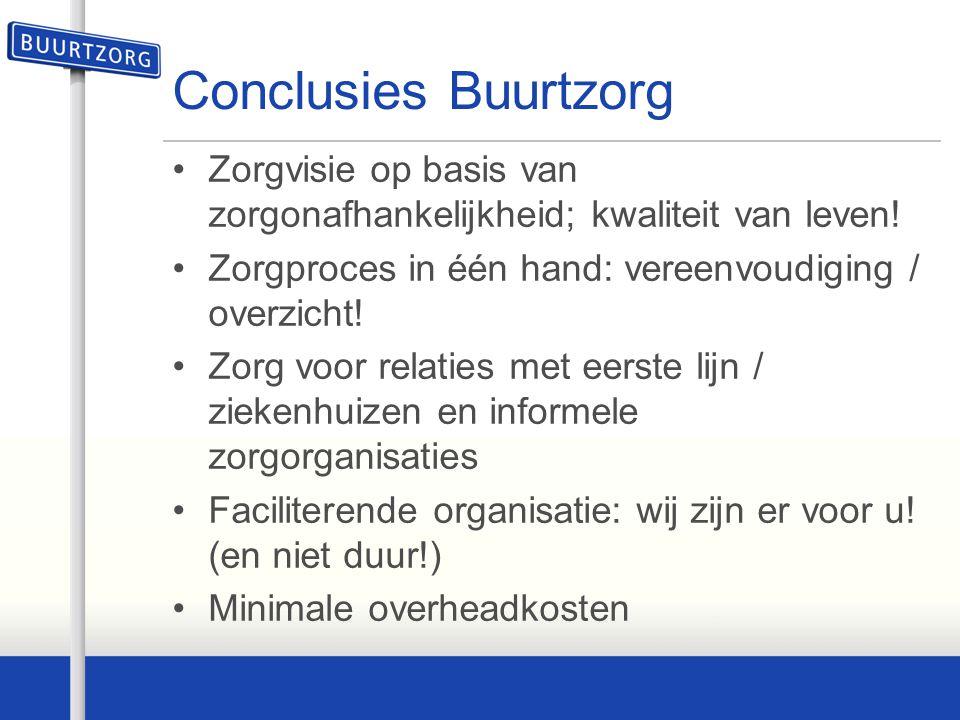 Conclusies Buurtzorg Zorgvisie op basis van zorgonafhankelijkheid; kwaliteit van leven! Zorgproces in één hand: vereenvoudiging / overzicht! Zorg voor