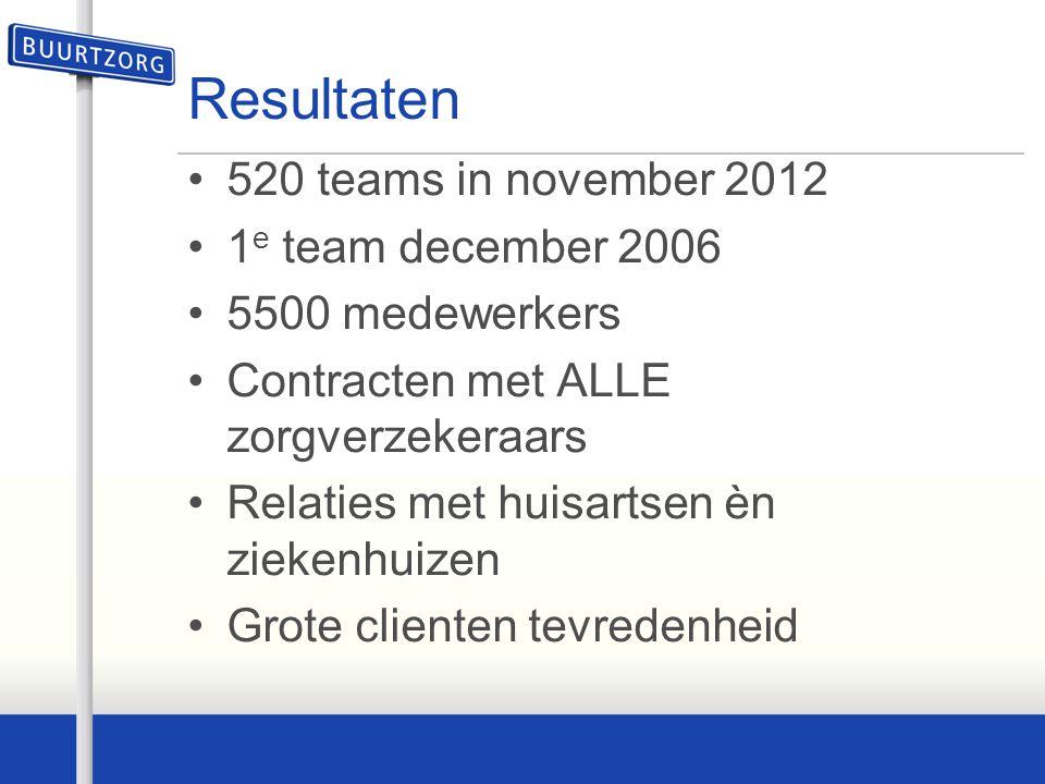 Resultaten 520 teams in november 2012 1 e team december 2006 5500 medewerkers Contracten met ALLE zorgverzekeraars Relaties met huisartsen èn ziekenhu