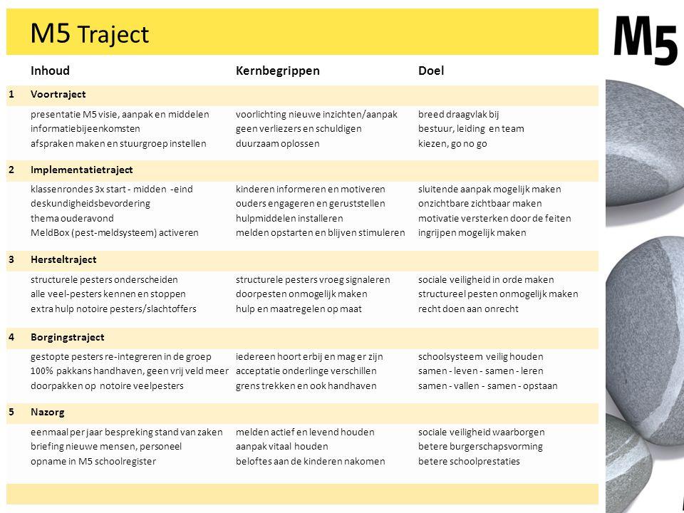 M5 Traject InhoudKernbegrippenDoel 1Voortraject presentatie M5 visie, aanpak en middelen informatiebijeenkomsten afspraken maken en stuurgroep instell