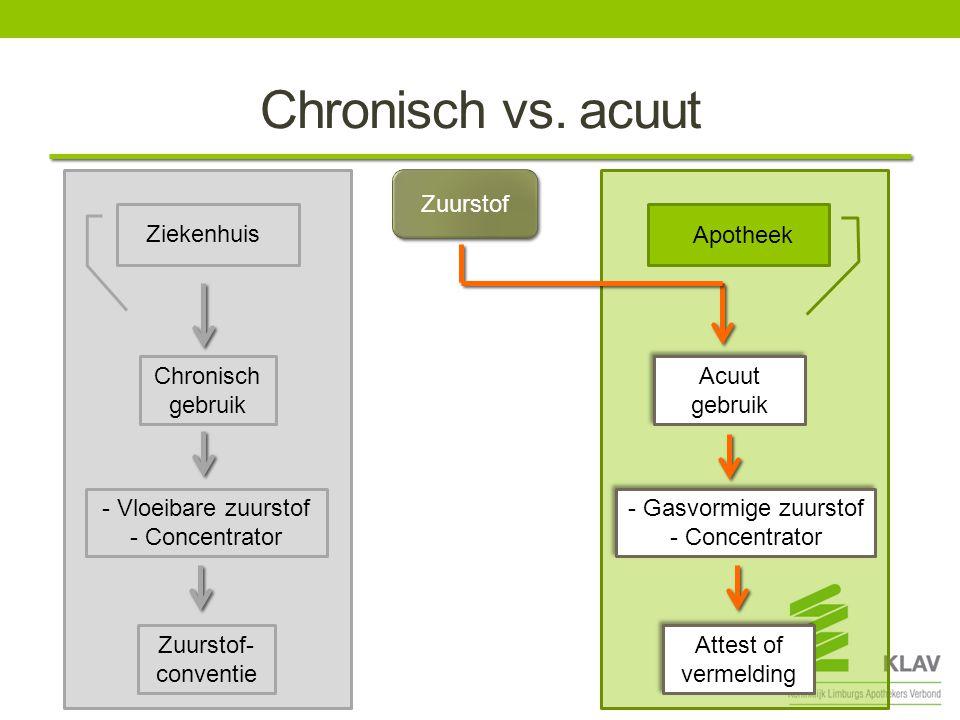 Chronisch vs. acuut Chronisch gebruik Acuut gebruik Zuurstof- conventie Attest of vermelding Zuurstof Ziekenhuis Apotheek - Vloeibare zuurstof - Conce