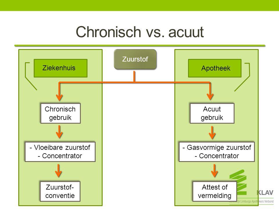Chronisch vs.