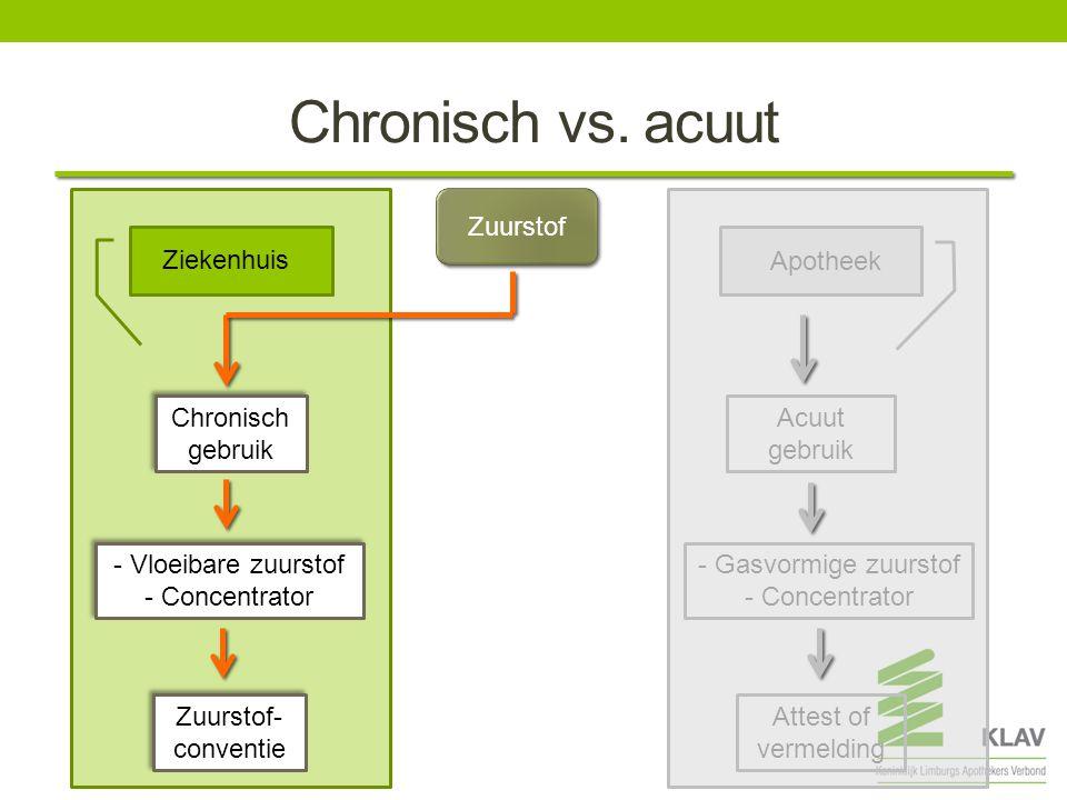 Chronisch: de conventie  Wat.