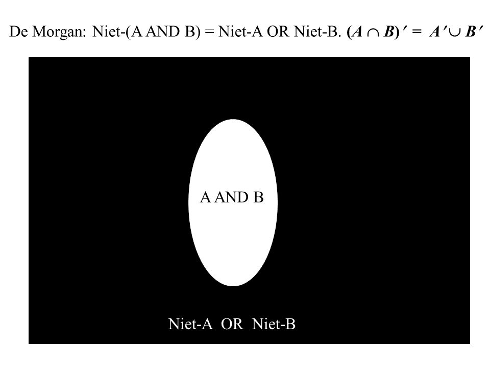 A AND B Niet-A OR Niet-B De Morgan: Niet-(A AND B) = Niet-A OR Niet-B. (A  B) = A  B